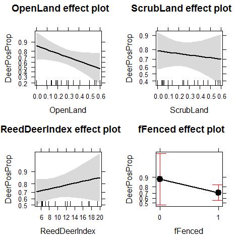 Generalized linear models (GLM)